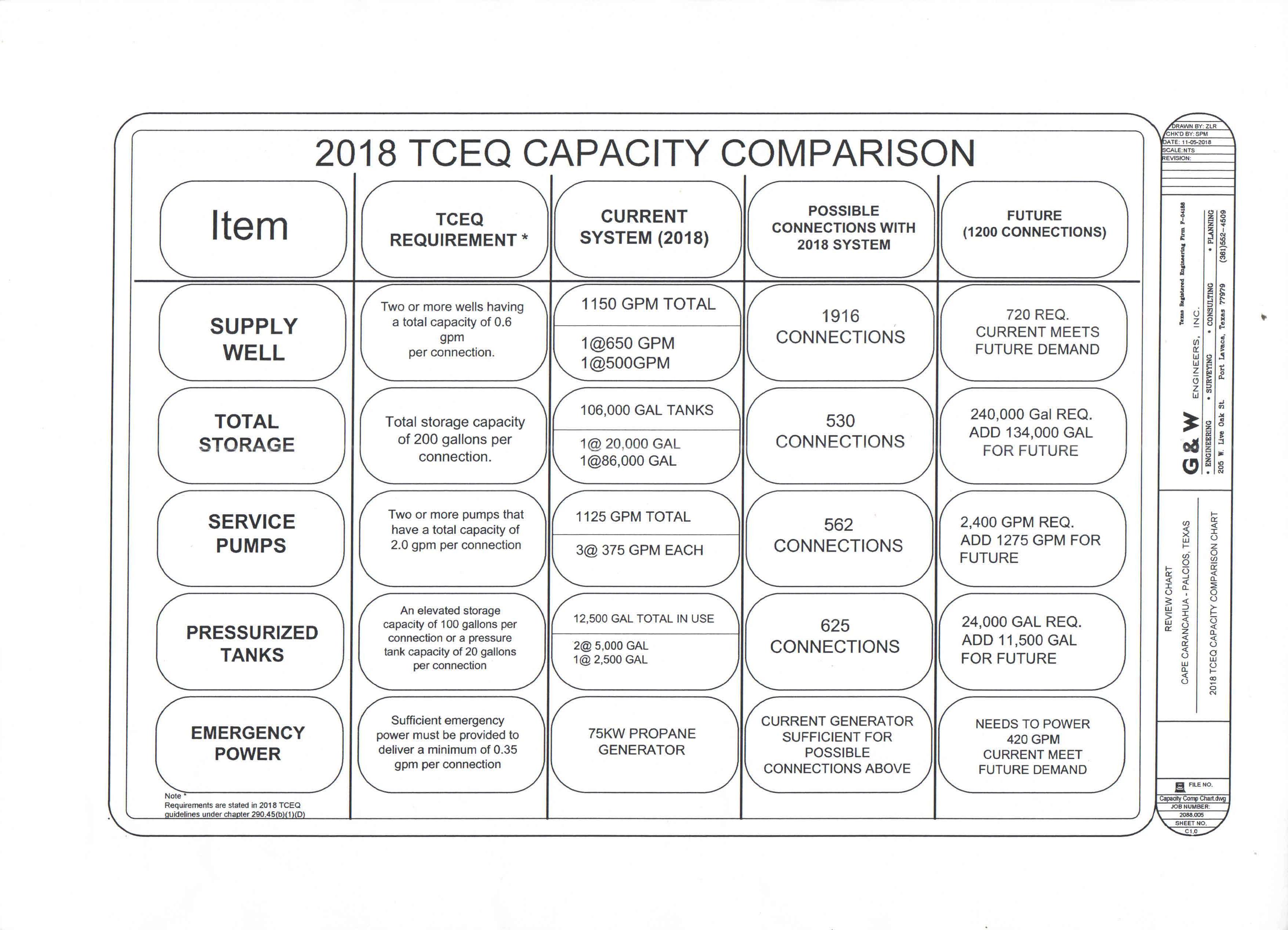 tceq-capacity-comparison-chart.jpg